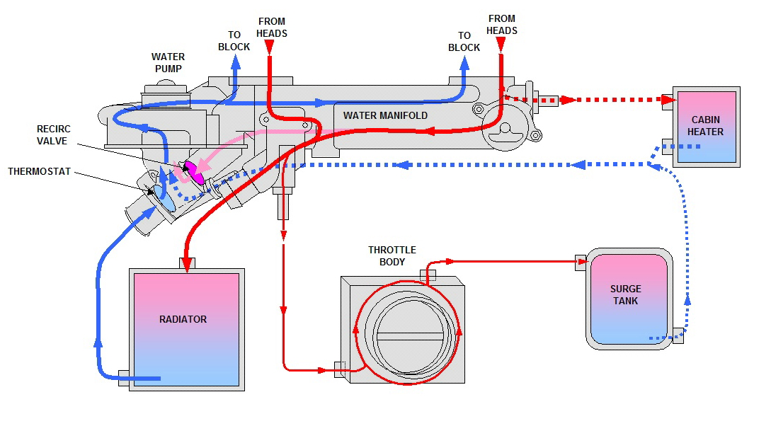 here's my schematic showing once-and-for-all the flow through the various  coolant ports on the northstar water manifold: